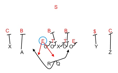 Read Option Football
