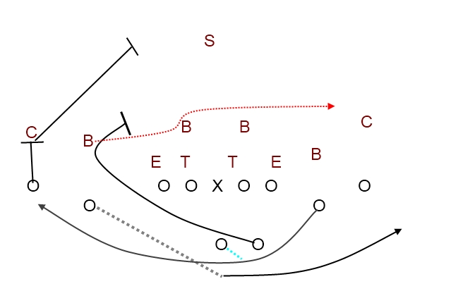 Football Reverse Play Diagram http://smartfootball.com/run-game/my-favorite-method-for-running-a-reverse-to-a-wide-or-slot-receiver
