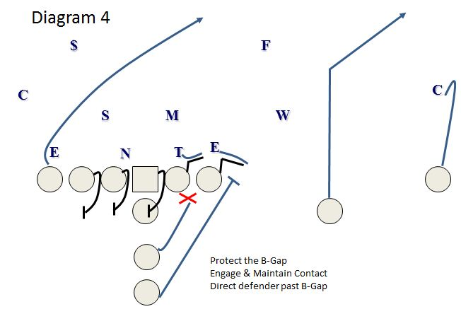fullback draw  a constraint play for the sprint