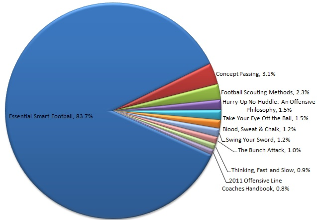 Most Popular Books Bought By Smart Football Readers In 2012 Smart