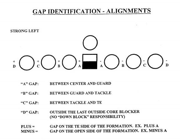 GapTechnique