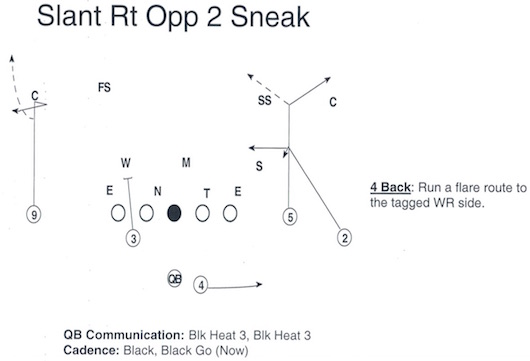 There Are Also A Limited Number Of Coverage Reads In Clemsons Offense Such As The Below Which Combines Slant Flat Concept Good Against Single Safety